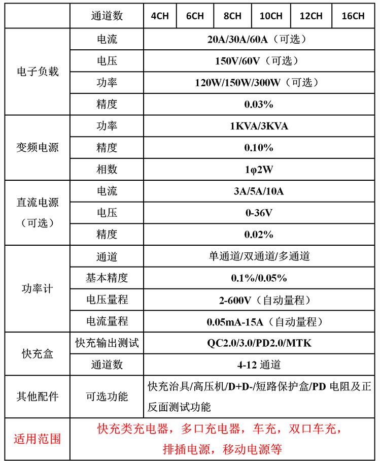 PC电源测试系统参数